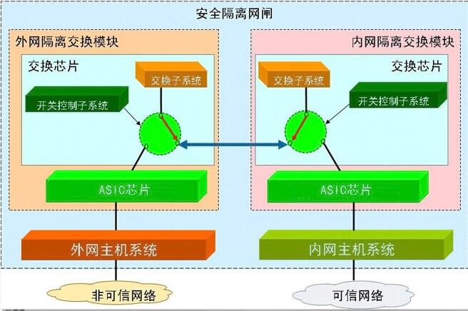 隔离交换矩阵采用专有硬件交换电路设计的